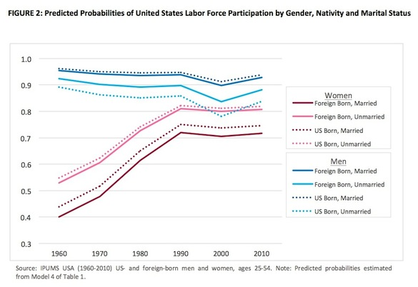 Predicted probabilities of US labor force participation by gender, nativity and marital status (results in story text)
