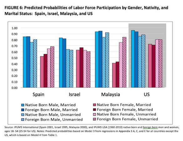Predicted probabilities of labor force participation by gender, nativity and marital status for 4 countries (results in story text)