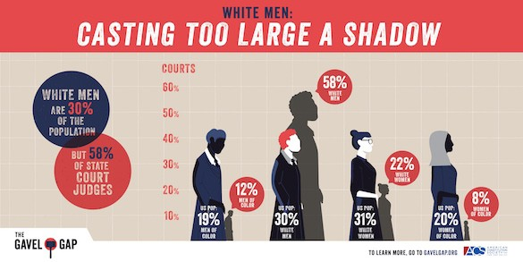 graph showing dominance of white men on courts