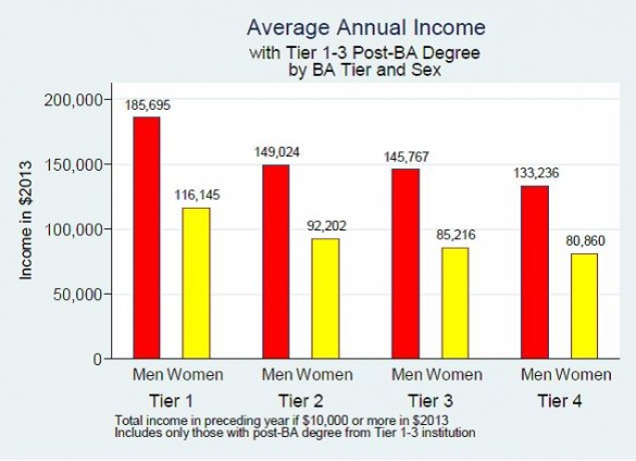 Chart illustrating relationship between school tier and annual income for men and women