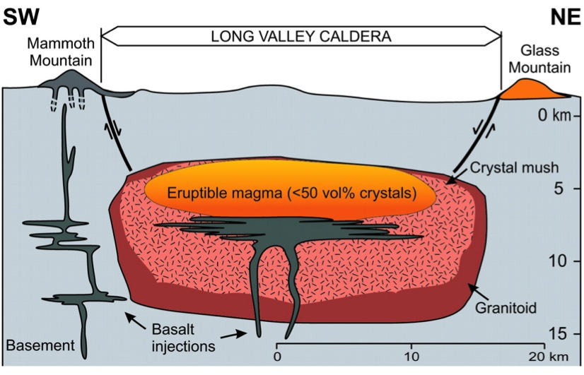 Super eruptions may have surprisingly short fuses vanderbilt news cross section of the long valley magma chamber ccuart Gallery