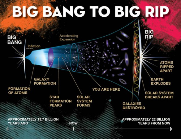 illustration of the universe's progress from Big Bang to destruction