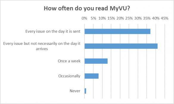 Read_frequency_MyVU