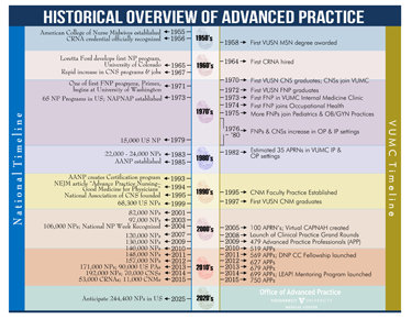 nursing historical timeline Historical timeline  the school of nursing and allied health and the school of veterinary medicine were joined to form the college of veterinary medicine, nursing.