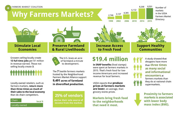 Why_Farmers_Markets_infographic