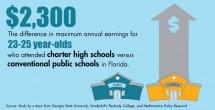 Charter school grads stay in college, earn more money: study