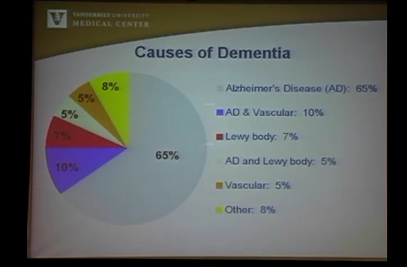 Dr. William Petrie on Alzheimer's disease