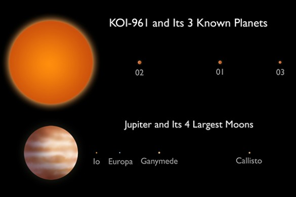 Exoplanetary system compared to Jupiter