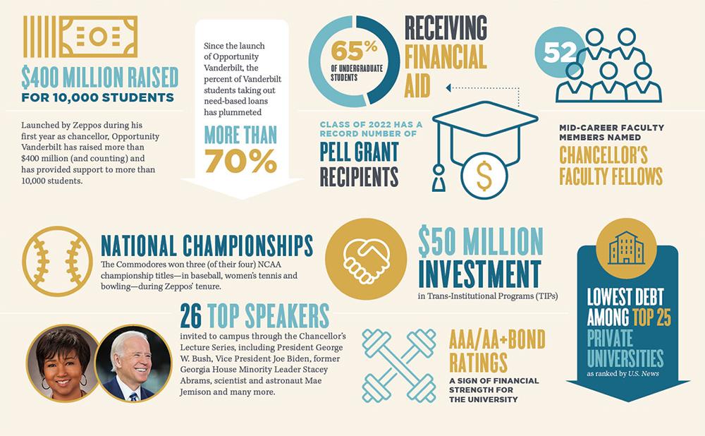 infographic about Chancellor Zeppos' accomplishments