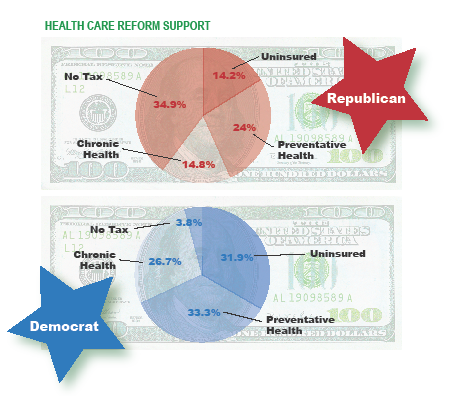 Health care dollar allocation