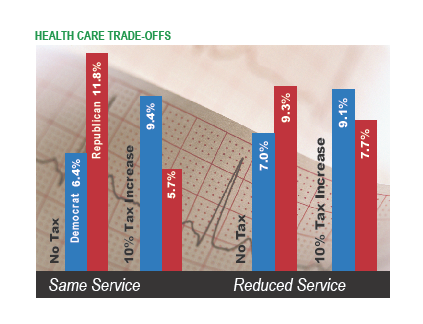 Health care tradeoffs